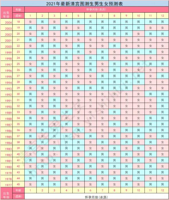 2021年生男生女清宫表图最新正版