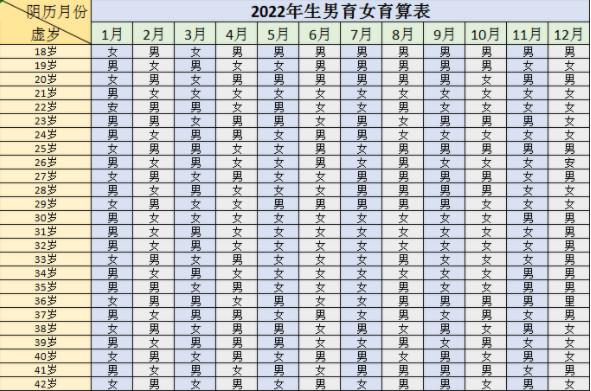 2022年生男生女清宫图表最准确版