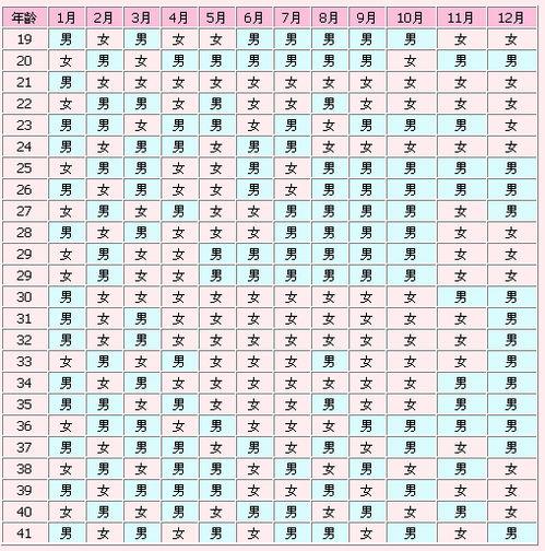2022清宫图生男生女表准确性