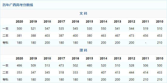 2021年广西高考分数线预测