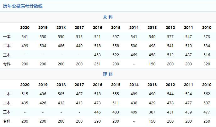 2021年安徽高考分数线预测