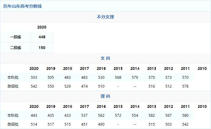 2021年山东高考分数线预测