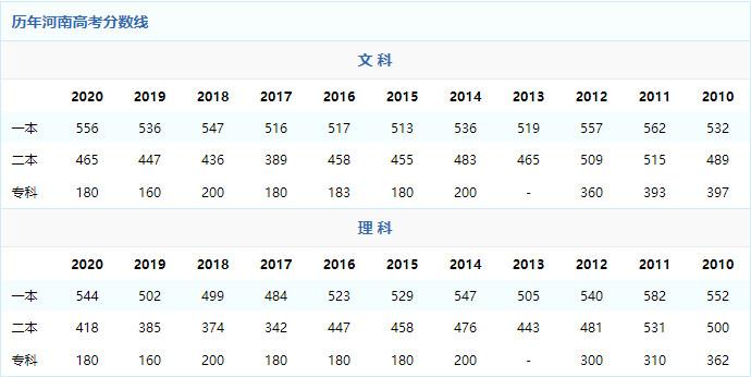 2021年河南高考分数线预测