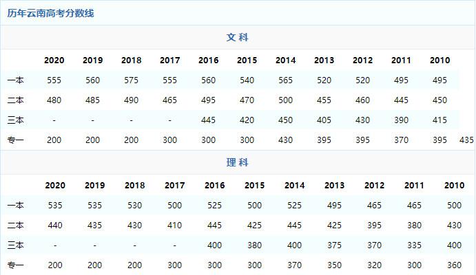 2021年云南高考录取分数线预测