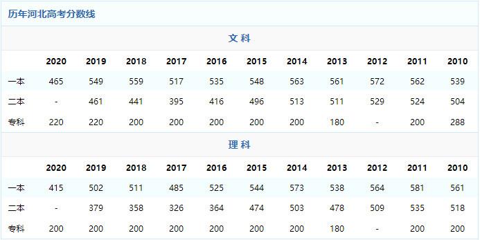 2021年河北高考录取分数线