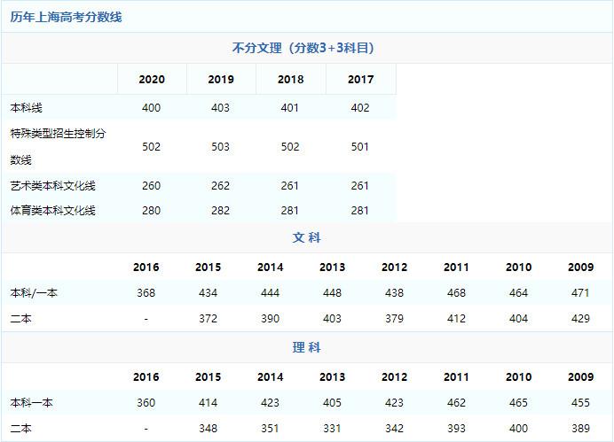 2021年上海高考分数线预测