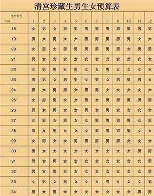 2022年清宫图生男生女表(正版)